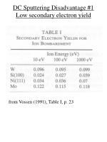DC Sputtering Disadvantage #1 Low secondary electron yield