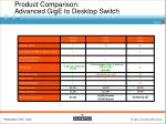Product Comparison: Advanced GigE to Desktop Switch