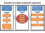 Build  the evaluation framework