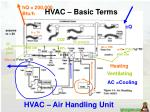 HVAC – Air Handling Unit