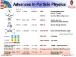 Advances in Particle Physics