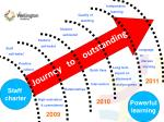 Journey   to    outstanding