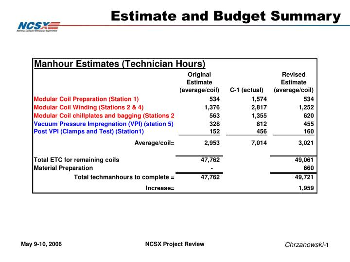 estimate and budget summary n.