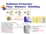 Radiation Protection : Time 、 Distance 、 Shielding
