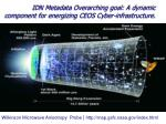 IDN Metadata Overarching goal: A dynamic component for energizing CEOS Cyber-infrastructure.