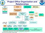 Project Office Organization and Relationships