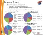 Resource Shares
