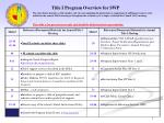 Title I Program Overview for SWP