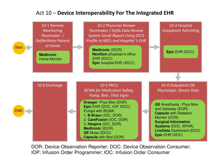 act 10 device interoperability for the integrated ehr n.