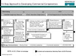 10-Step Approach to Developing Commercial Competencies