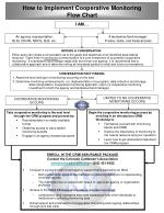How to Implement Cooperative Monitoring Flow Chart