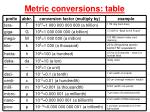 Metric conversions: table