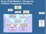 Every Child Matters: Change for Children Programme Structure