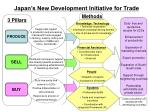 Japan's New Development Initiative for Trade
