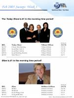 The Today Show is #1 in the morning time period! HH Rtg/Sh KSLToday Show7:00am-9:00am3.5/14