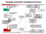 Campaign Submission and Approval Process