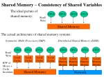 Shared Memory – Consistency of Shared Variables