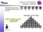 Central Limit Theorem Illustration using Dice