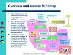 Overview and Course Mindmap