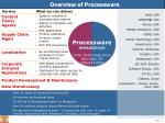 Product catalogues Product/ vendor finders RFI/ RFP processing