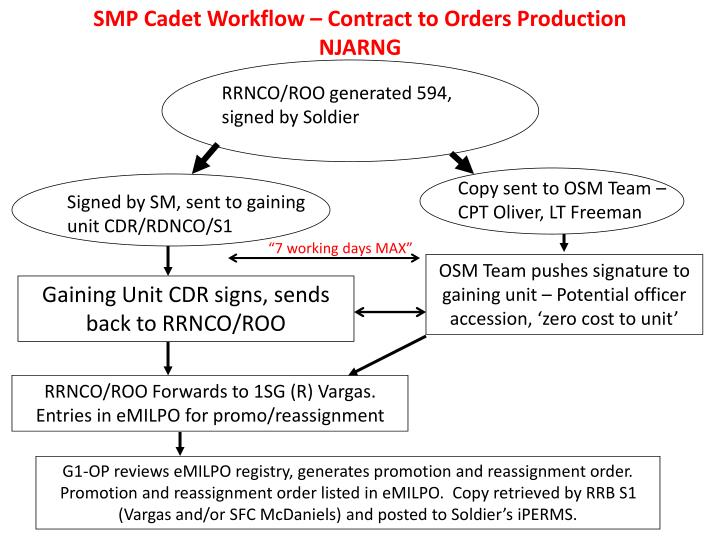 PPT - SMP Cadet Workflow – Contract to Orders Production NJARNG
