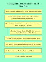 Handling of IP Applications in Finland – Flow Chart