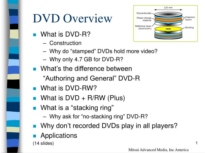 difference between dvd r