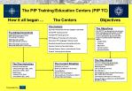 The PfP Training/Education Centers (PfP TC)