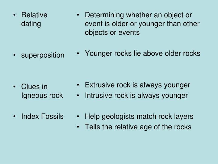 absolute dating of rocks ppt