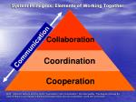 System Principles: Elements of Working Together