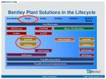 Bentley Plant Solutions in the Lifecycle